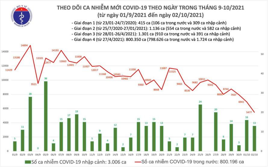 Ngày 2/10: Việt Nam ghi nhận 5.490 ca mắc mới COVID-192