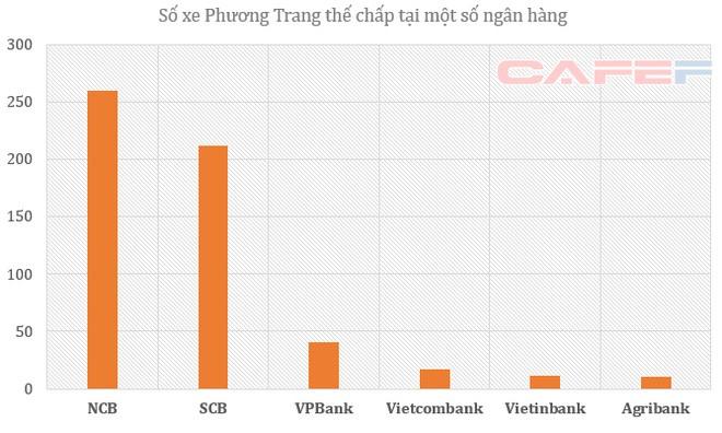 Lộ diện các chủ nợ khác của Phương Trang: SCB, NCB, VPBank